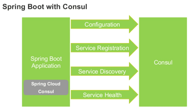 Spring Cloud Consul Capabilities