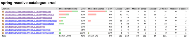 JaCoCo Code coverage Lombok Issue