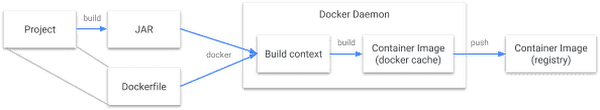 Docker Build Flow